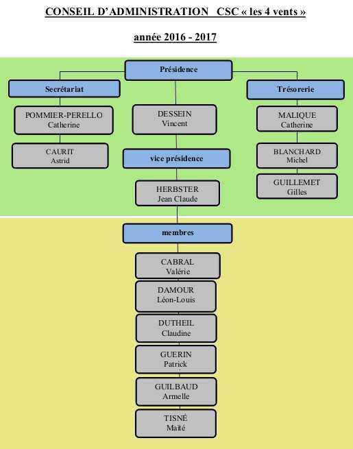organigramme CA 2016-2017